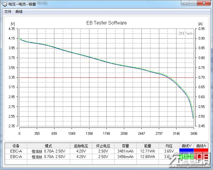LG INR18650-MJ1 0.5C Discharge Curve